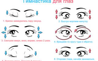Признаки и симптомы глаукомы глаза