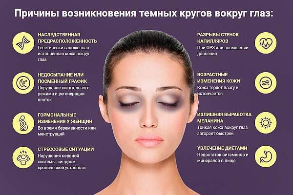 Круги под глазами причины болезни