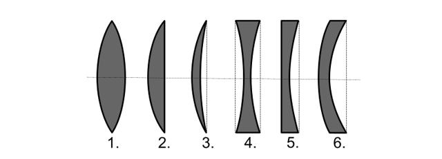 Что такое бандажные линзы?