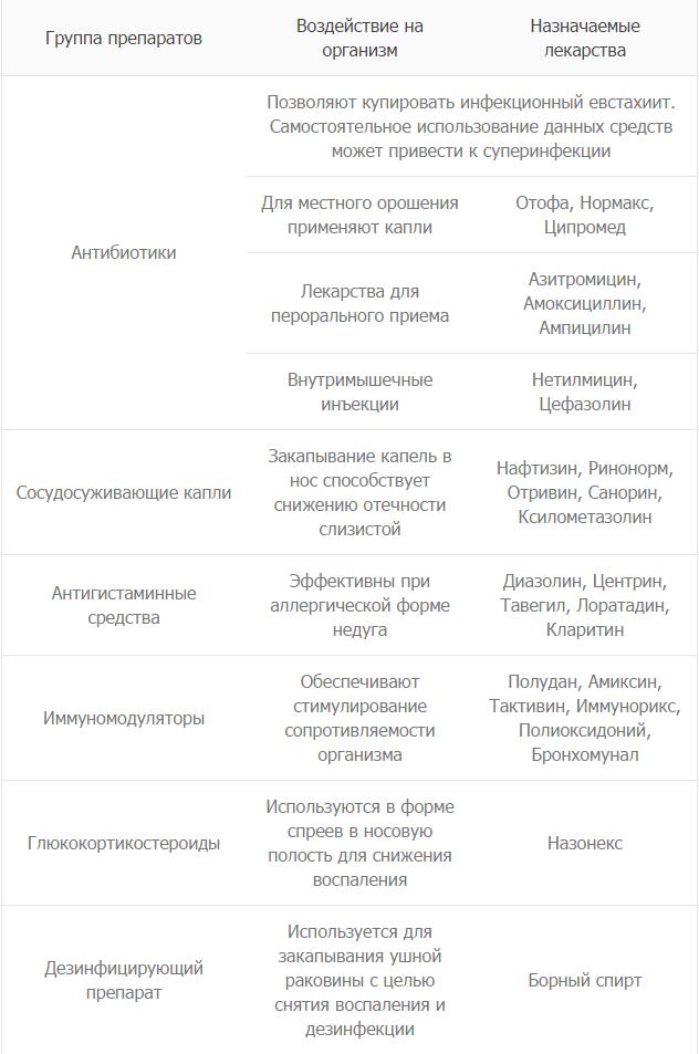 Тубоотит у детей: симптомы и лечение