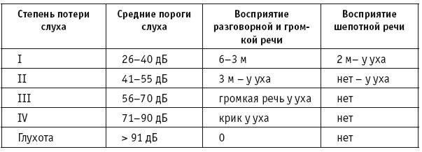 Тугоухость 1, 2, 3, 4 степени: симптомы и лечение
